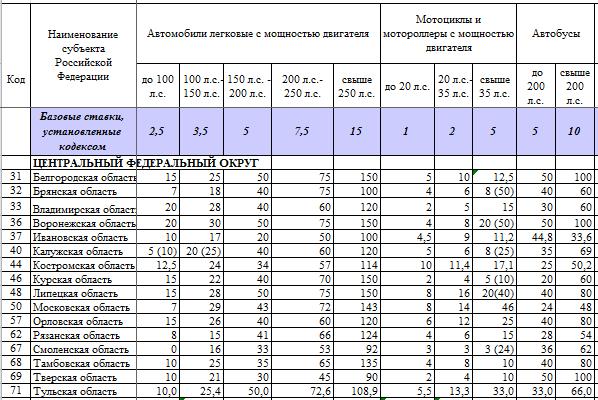 Ставки транспортного налога тамбов 2014 бесплатные прогнозы на спорт со статистикой прогнозов